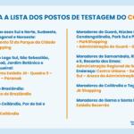 O GDF testou quase 90 mil brasilienses para Covid-19 – Confira os postos de testagem